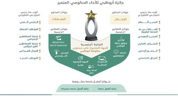 اخبار الامارات العاجلة 0201609210129750 تعرف على جديد جائزة أبوظبي للتميز الحكومي اخبار الامارات  اخبار الدار