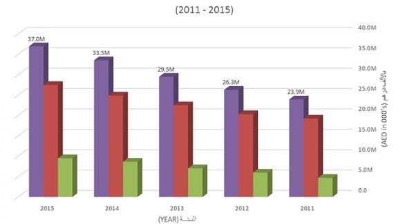الإمارات: 37 مليار درهم الأقساط المكتتبة لفروع التأمين العام الماضي