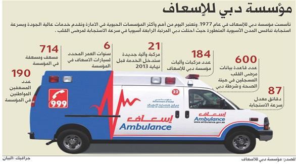 رقم الاسعاف