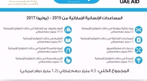 المساعدات الإماراتية (أرشيف)