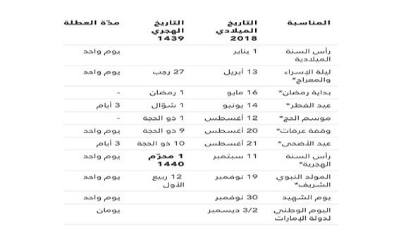 تعرف على العطلات الرسمية ومواعيدها في الإمارات خلال 2018