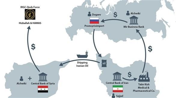 رسم لشبكة الشويكي.(وزارة الخزانة الأمريكية)