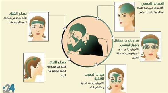 إنفوغراف24 5 أنواع للصداع حسب مكان الألم