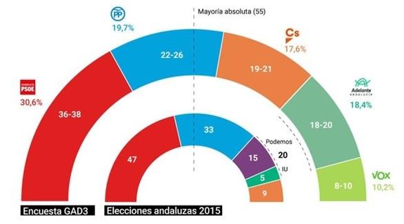 نتائج انتخابات برلمان الأندلس المؤقتة (إل دياريو)