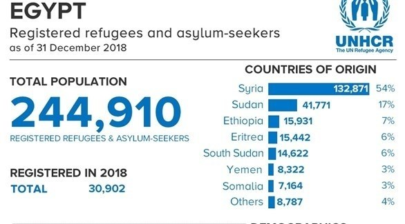 صورة من التقرير (مفوضية شؤون اللاجئين)