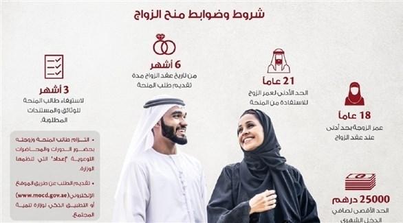 منح الزواج المقدمة من وزارة تنمية المجتمع (أرشيف)