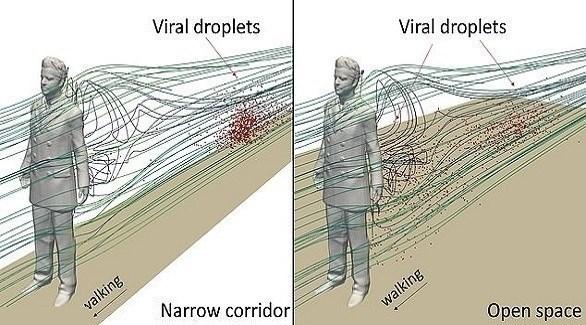 انتشار فيروس كورونا في الأماكن الضيقة والمفتوحة (ديلي ميل)