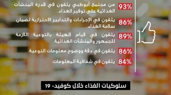 سلوكيات الغذاء في أبوظبي (وام)
