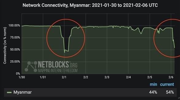 انقطاع الانترنت للمرة الثانية في ميانمار (نيتبلوكس)
