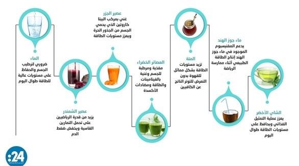 إنفوغراف: مشروبات طاقة طبيعية خالية 2021620153058857P3.j