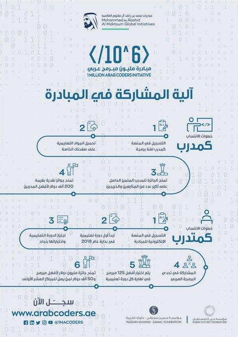 بالفيديو ما هي مبادرة المليون مبرمج عربي وكيف تشارك بها