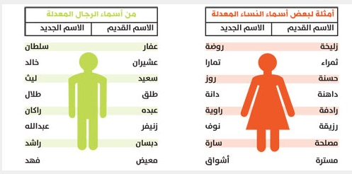 8 سعوديين وسعوديات يغيرون أسماءهم يومياً  8 سعوديين وسعوديات يغيرون أسماءهم يومياً