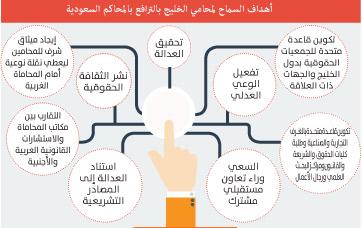 حظر ترافع محامي الخليج بقضايا أمن الدولة في المحاكم السعودية  حظر ترافع محامي الخليج بقضايا أمن الدولة في المحاكم السعودية
